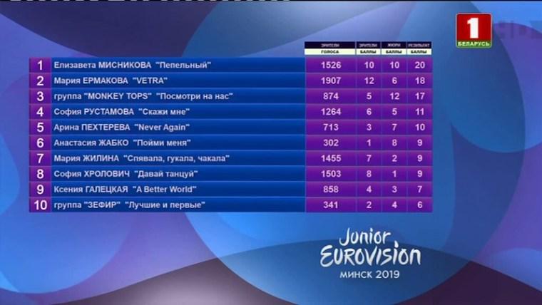 Belarus JESC 2019 - Elizabeta Misnikova -