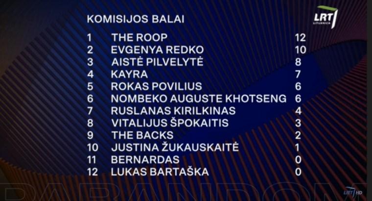 Lithuania 2020 jury voting heat 3 - summary jpg