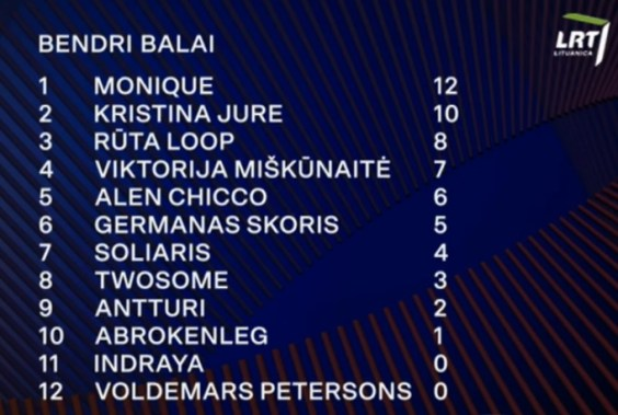 Lithuania 2020 total results heat 2