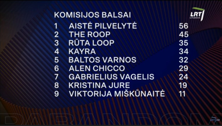 Lithuania 2020 sf1 - jury voting