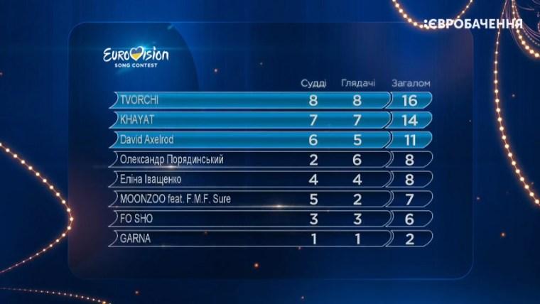 UKRAINE eurovision - vidbir2020 - sf2 - results