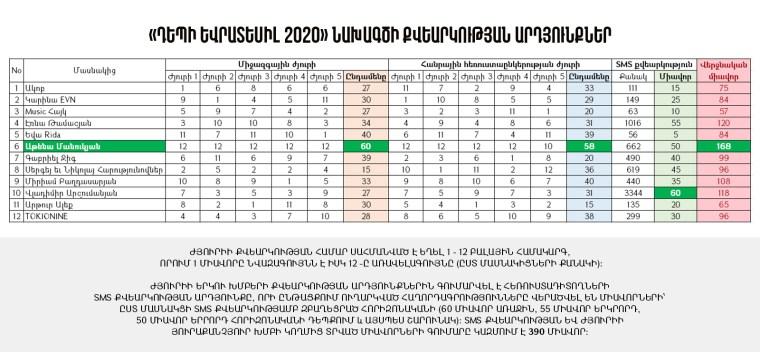 Depi Evratesil 2020 Voting Results