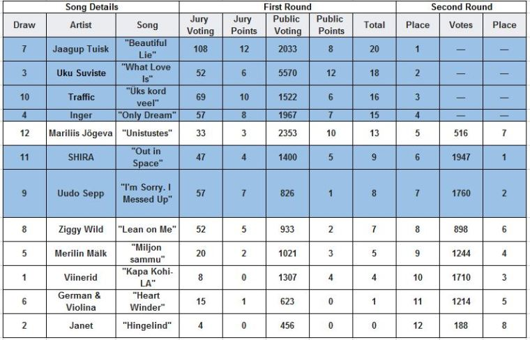 Estonia Eesti Laul 2020 semi final 2 full results