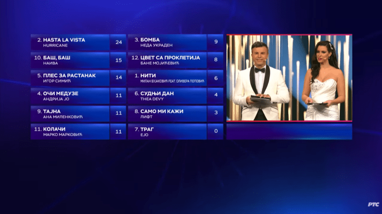 Serbia 2020 Beovizija Final Full Results