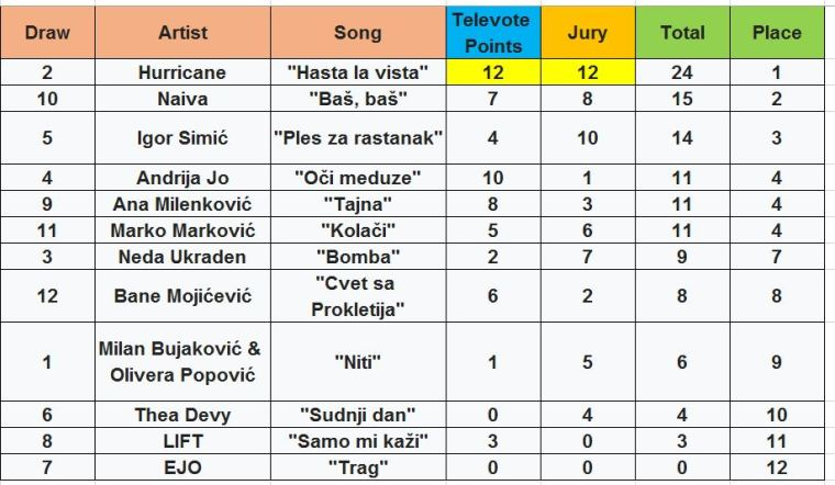 Serbia 2020 results
