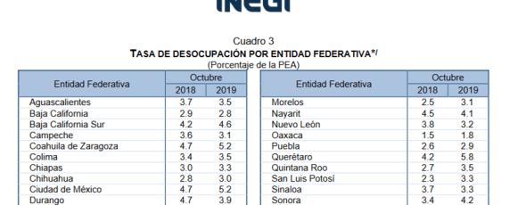 Mínima disminución del desempleo en Tlaxcala; en octubre apenas 0.1 %