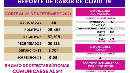 Registra SESA 80 casos positivos de Covid19 en Tlaxcala