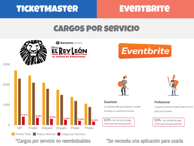 Ticketmaster vs Eventbrite