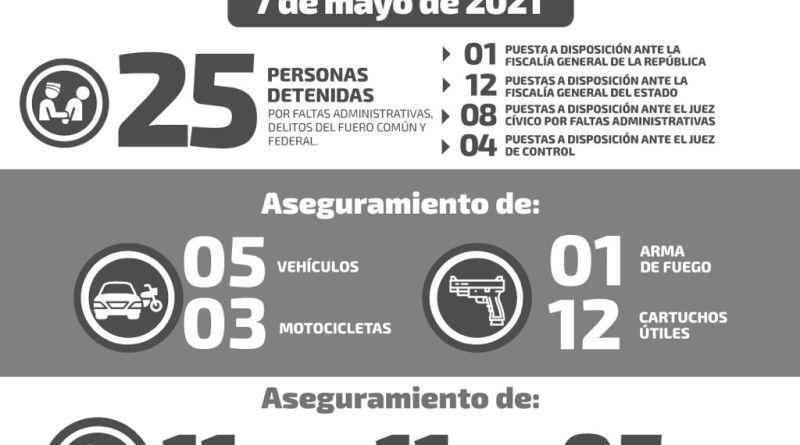 8 VEHÍCULOS RECUPERADOS Y 25 DETENIDOS EN LAS ÚLTIMAS 24 HORAS