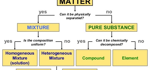 Ch. 2 classification of matter ppt.