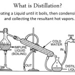 What is distillation