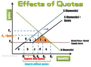 effects-of-quota