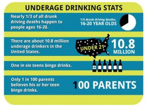 Teen alcohol facts