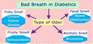 Types of bad breath and smells