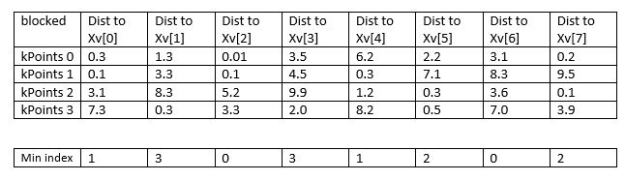 tensor-table