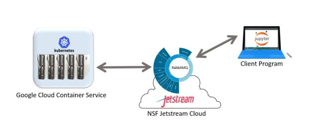 kubernetes-jetstream-setup