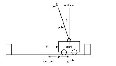cntk-cart-pole