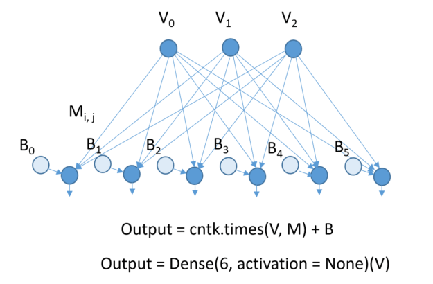 cntk-dense