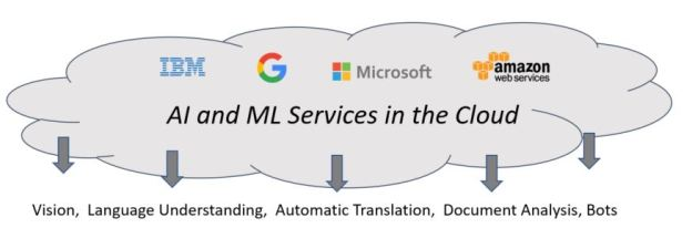 Image result for cloud-based ai services