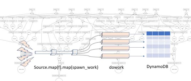 Parallel Programming in the Cloud with Python Dask | The