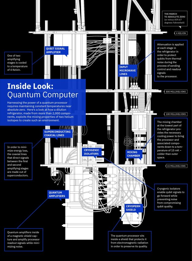 Quantum Computing and the Cloud – Cloud Computing For