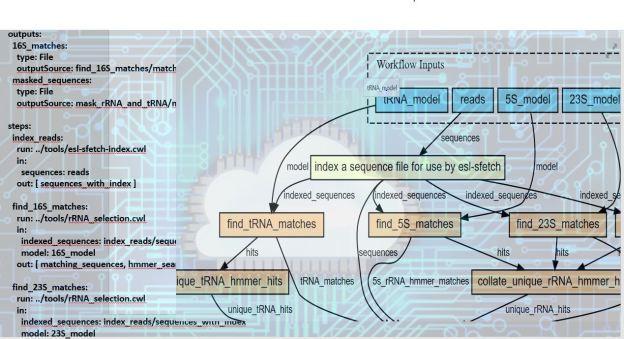 Uncategorized | The eScience Cloud