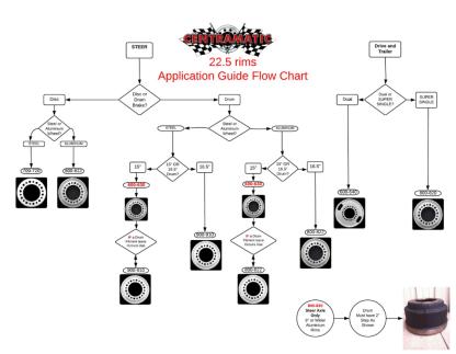 CENTRAMATIC 22.5 FLOW CHART