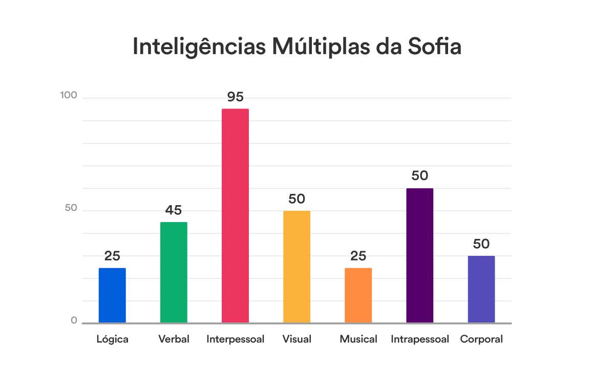Inteligências Multiplas - Situação 2