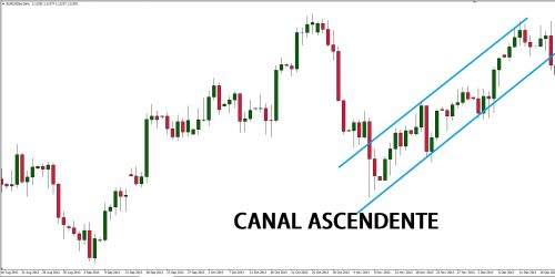 CANAL ASCENDENTE