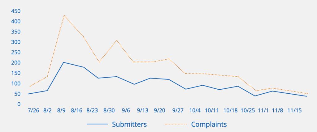 Anzahl der Beschwerden und Submitter pro Woche