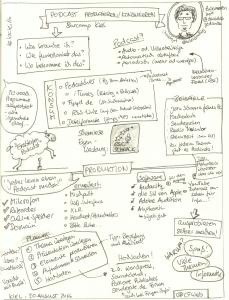 Barcamp Kiel Session - Podcast: Konsumieren / Produzieren - Sketchnote: Carola Fichtner