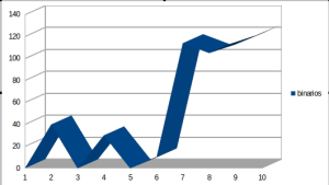 binarios largo plazo