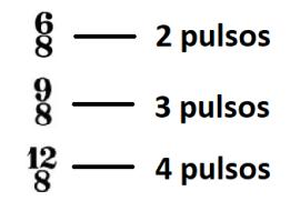 Nº de pulsos en cada compás