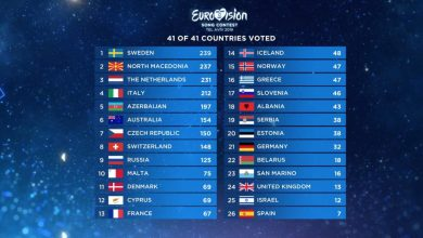 Photo of WATCH: The Eurovision 2019 televoting reveal using the 2016-2018 format