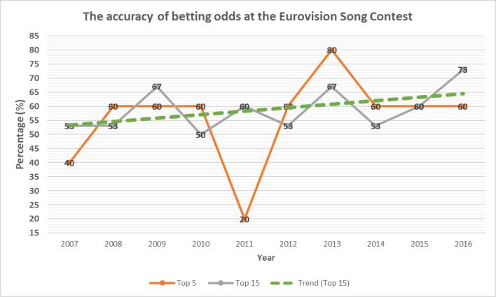 eurovision 2019 oddschecker