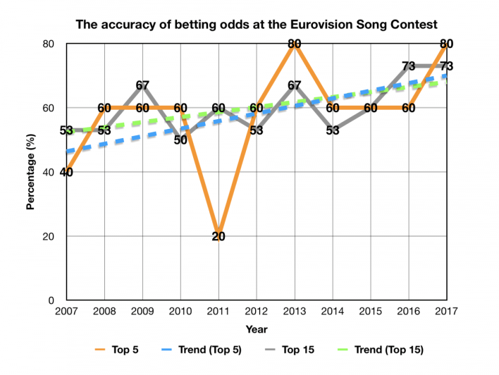 Eurovision betting odds 2010 ford guingamp vs lille betting expert