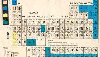 sifat periodik unsur - Tabel Periodik Unsur Bentuk Panjang Tersusun