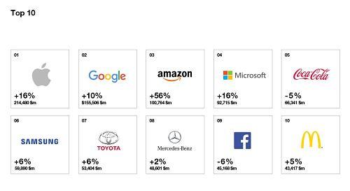 top best global brands 1.