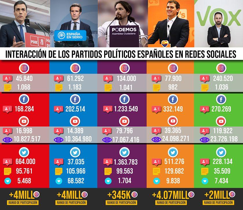 redes sociales partidos politicos