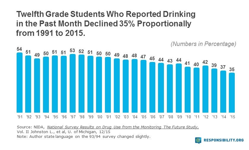 12th Graders, Drinking Trends