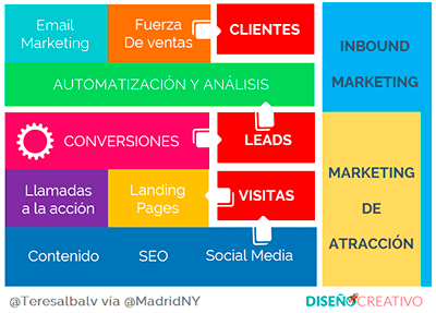 etapas-inbound-marketing-Teresa-Alba-MadridNYC