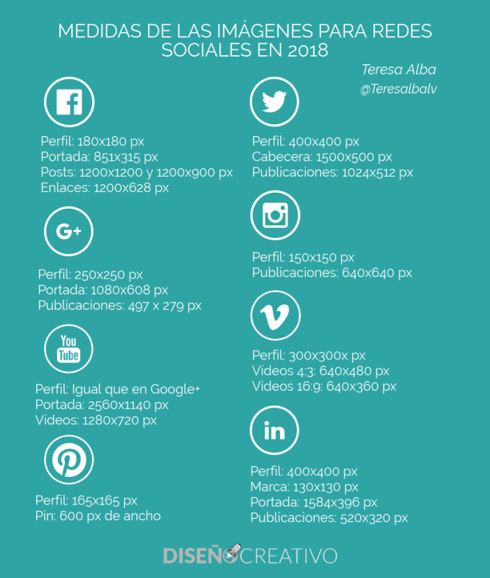 Gráfica de medidas de las imágenes para redes sociales