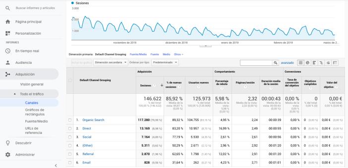 Imagen canales de email analytics