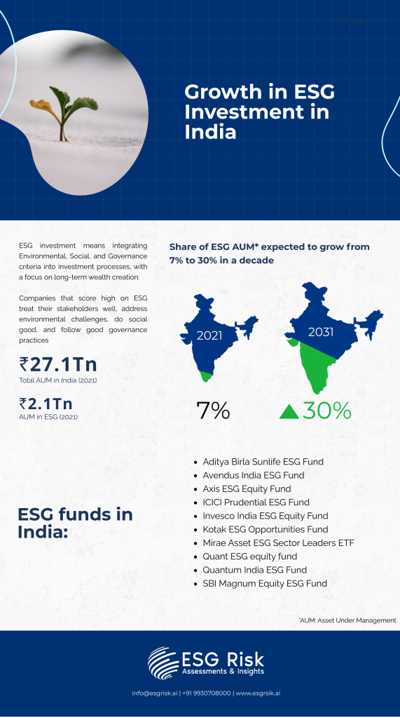 Growth in ESG investment Infographic consist of data ie current ESG investment in India is 7% of AUM and in 2030 it is expected to be 30% of AUM