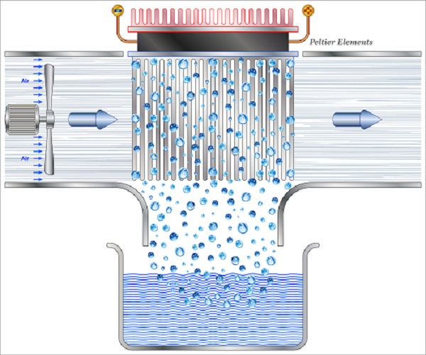 an image showing how an atmospheric water generator works on the inside.