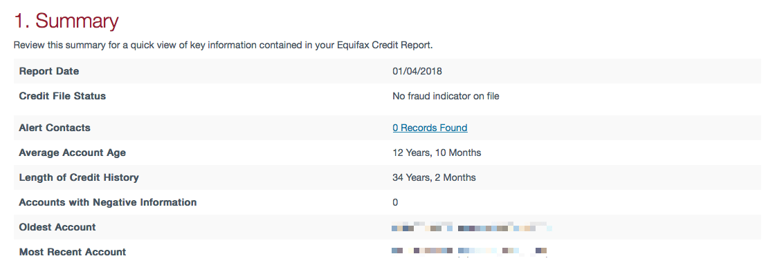 Your credit report summary; check for negative reports