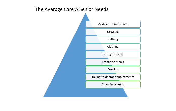 This is a day to day comparison of what a senior may need when being cared for.