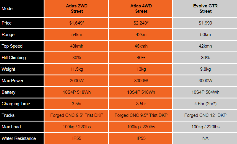 Exway ATLAS compared to Evolve GTR - Street