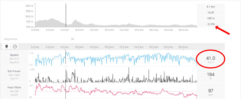 WowGo 2S Pro Top Speed - 41kph / 25.5mph