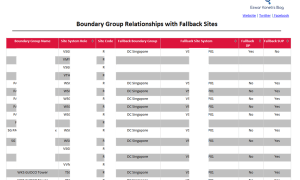 SCCM Configmgr Report for Boundary group relationships with Fallback Sites